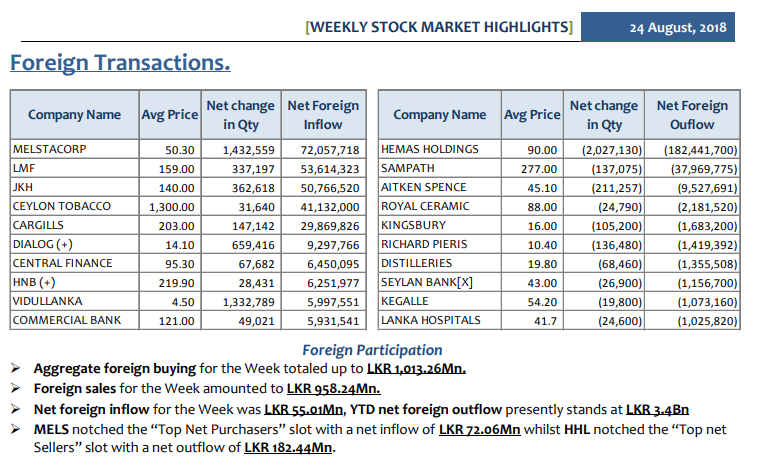 Daily Foreign Transactions - Page 3 Weekly15