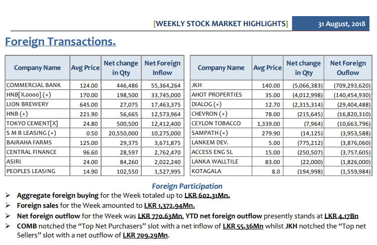 Daily Foreign Transactions - Page 3 Weekly16