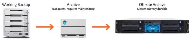 HDD, Tape và Cloud - chiến lược lưu trữ nào phù hợp với doanh nghiệp của bạn? 20180213