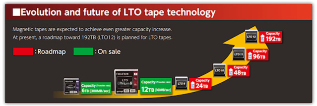 Từ chuẩn LTO 5 - có thể dùng băng từ (tape drive) như đĩa cứng (hard drive) 50688710