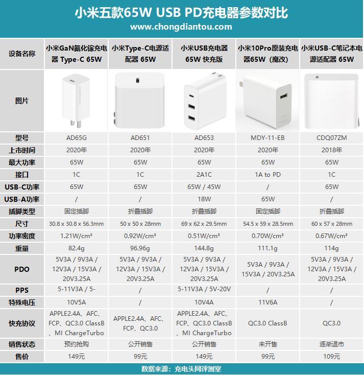 Combo sạc nhanh USB-C của Xiaomi giá tốt 7af33410