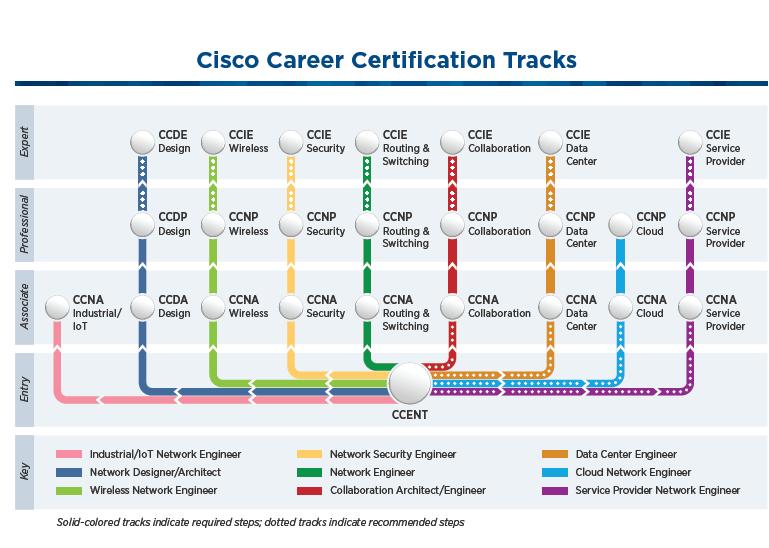 Quản trị viên hệ thống mạng là gì ? Làm sao để đạt được ? Cisco10