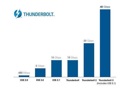 Thunderbolt 3 và tương lai Hd-thu11