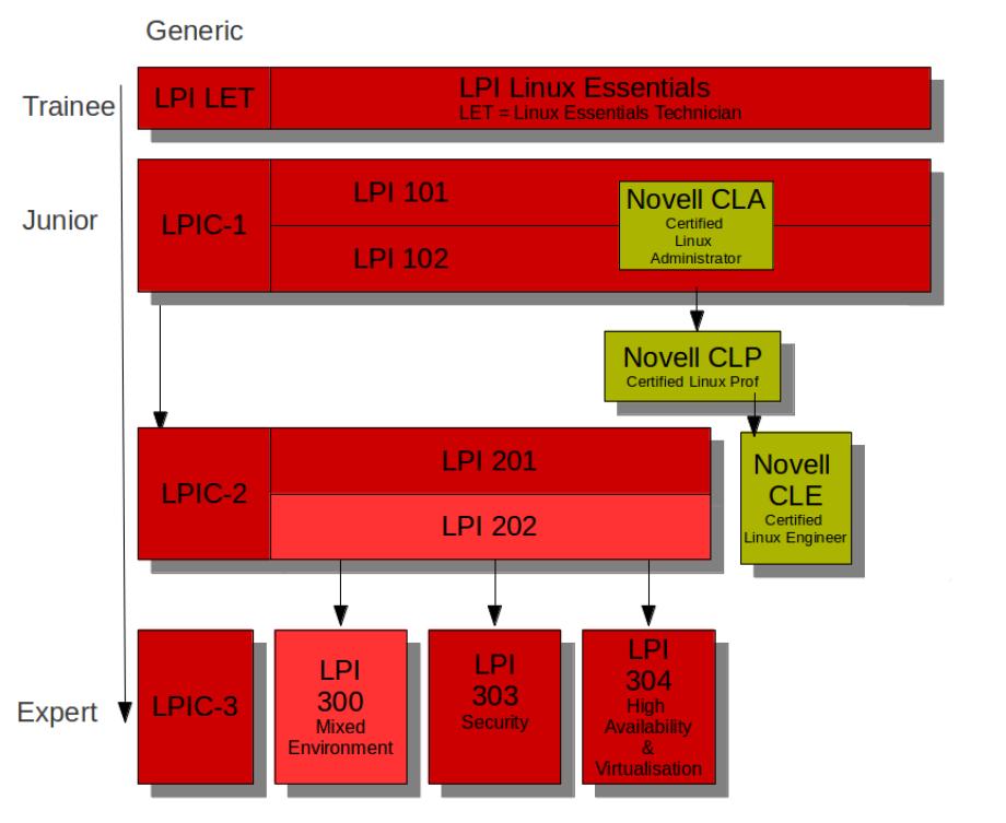 Quản trị viên hệ thống mạng là gì ? Làm sao để đạt được ? Linux10