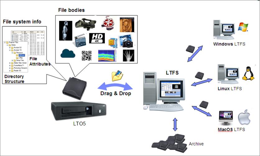 Từ chuẩn LTO 5 - có thể dùng băng từ (tape drive) như đĩa cứng (hard drive) Ltfs-e10