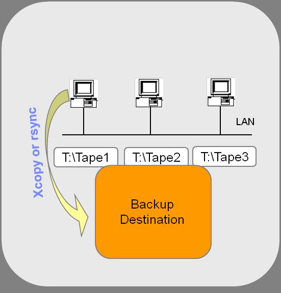 Từ chuẩn LTO 5 - có thể dùng băng từ (tape drive) như đĩa cứng (hard drive) Ltfs-l12