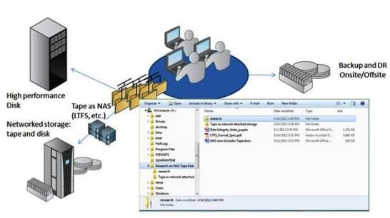 Từ chuẩn LTO 5 - có thể dùng băng từ (tape drive) như đĩa cứng (hard drive) Ltfs-t10
