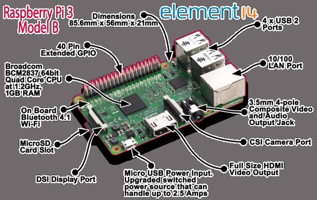 Raspberry Pi 3 và những chiếc máy tính nhúng giá rẻ nhất Pi3_br10