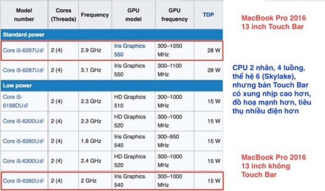 Mua MacBook: Hãy hiểu rõ cấu hình So-san10