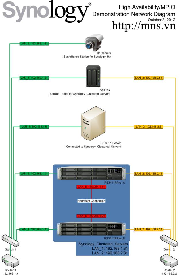 Giải pháp Synology High Availability (SHA) Synolo10