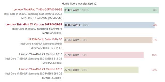 ThinkPad X1 cacbon - laptop cao cấp cho doanh nhân Thinkp13