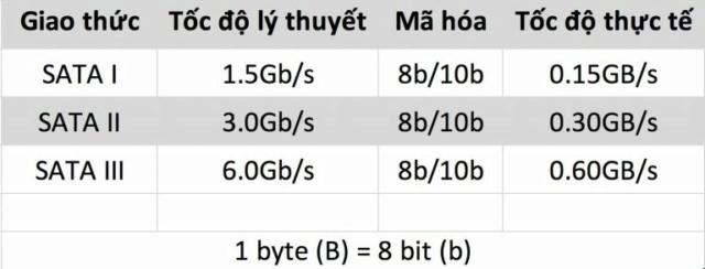 Cẩm nang toàn tập về SSD trên MacBook Tocc8210