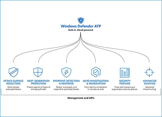 Các phiên bản cho Windows 10 Window10