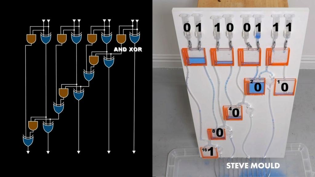 Este ordenador funciona con agua, ¿cómo lo hace? Ordena10