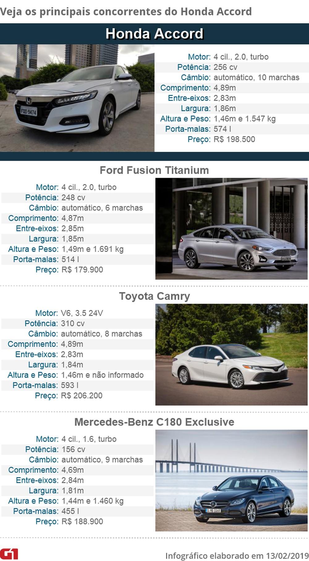 Honda Accord 2019: primeiras impressões Concor10