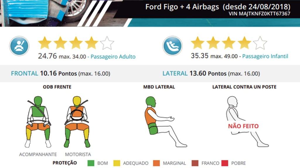 Volkswagen Jetta e Tiguan recebem nota máxima em crash-test Ford-k11