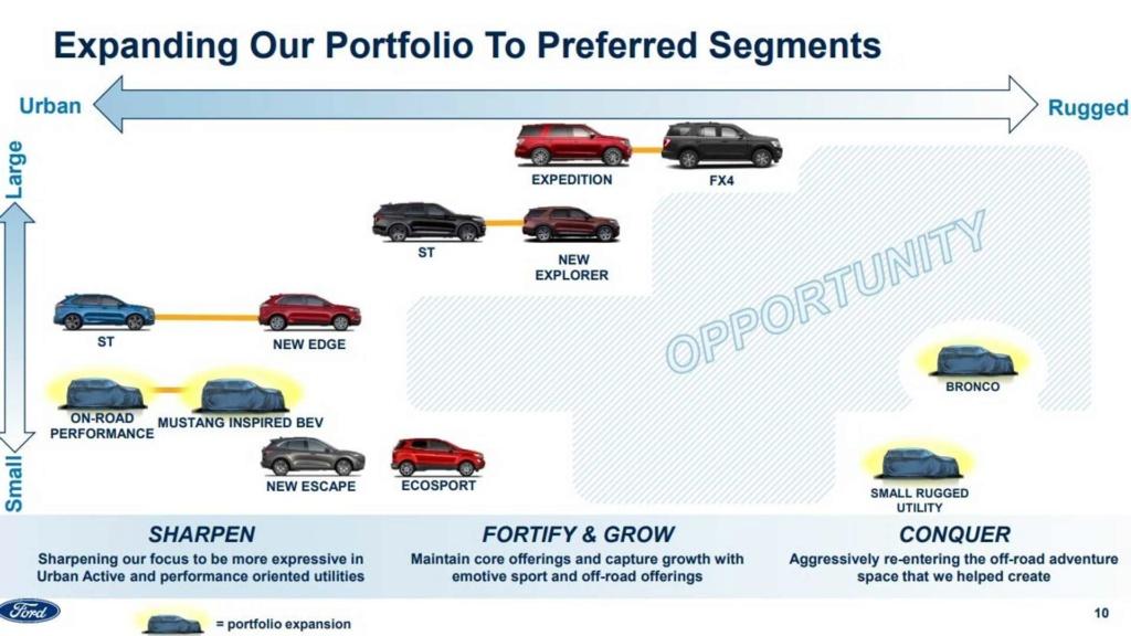 Ford confirma novo carro de entrada para o lugar de Fiesta e Focus Ford-n10