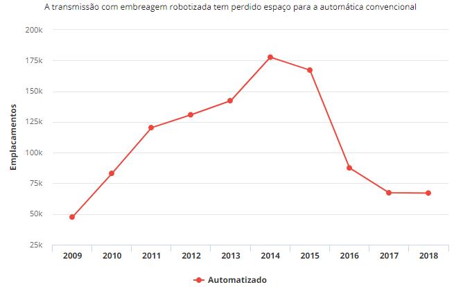 Câmbio automatizado vai sumindo do mercado; vendas caem 62,3% em 5 anos Hj10