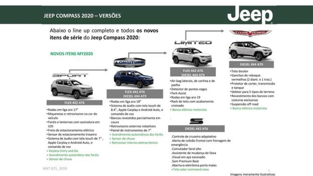 Jeep Compass 2020 ganha mais equipamentos e parte de R$ 116.990 Jeep-c17