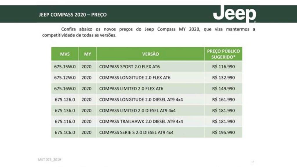 Jeep Compass 2020 ganha mais equipamentos e parte de R$ 116.990 Jeep-c21