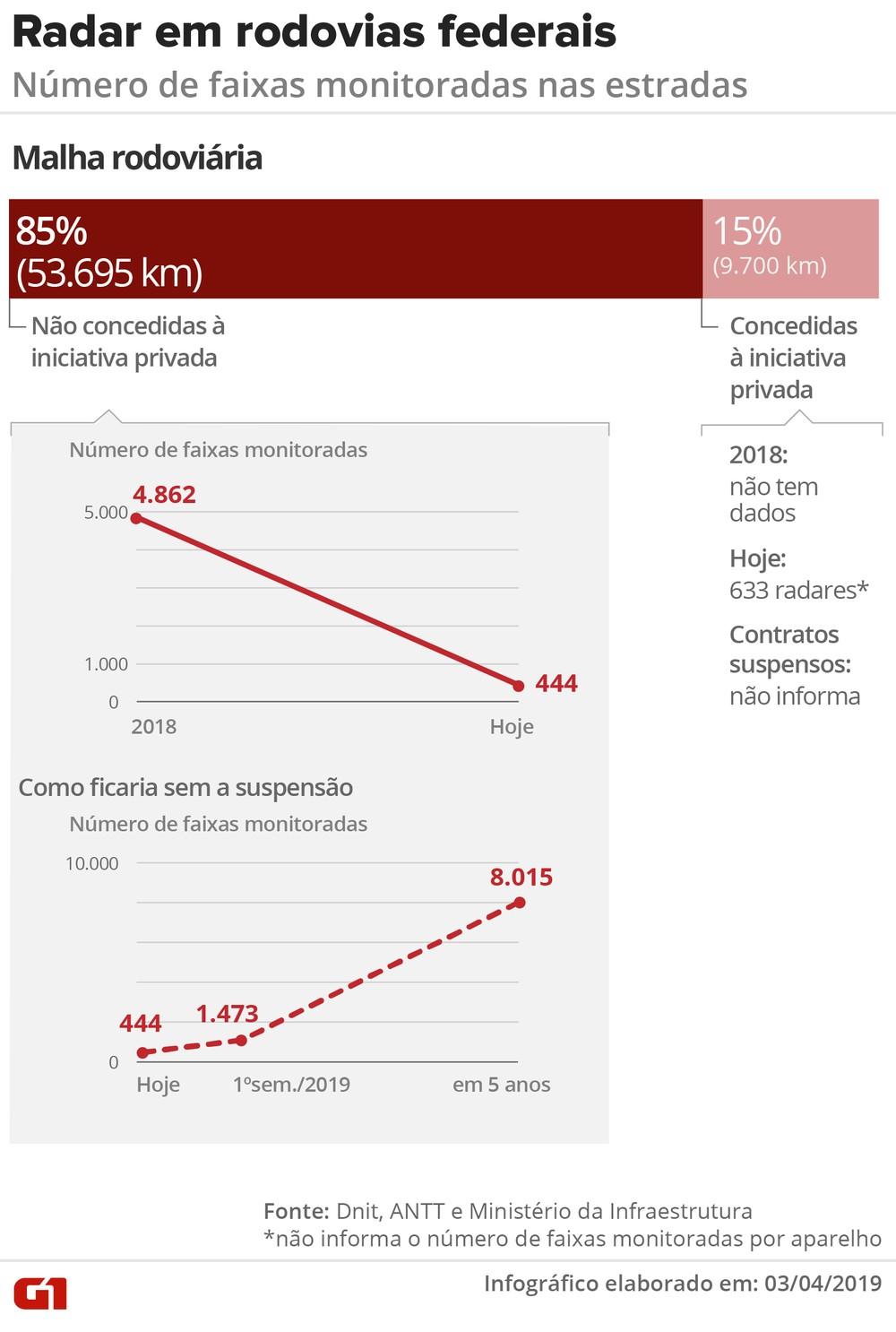 Com suspensão de Bolsonaro, plano de colocar radares em 4 trechos da BR-156 é adiado Radar-11
