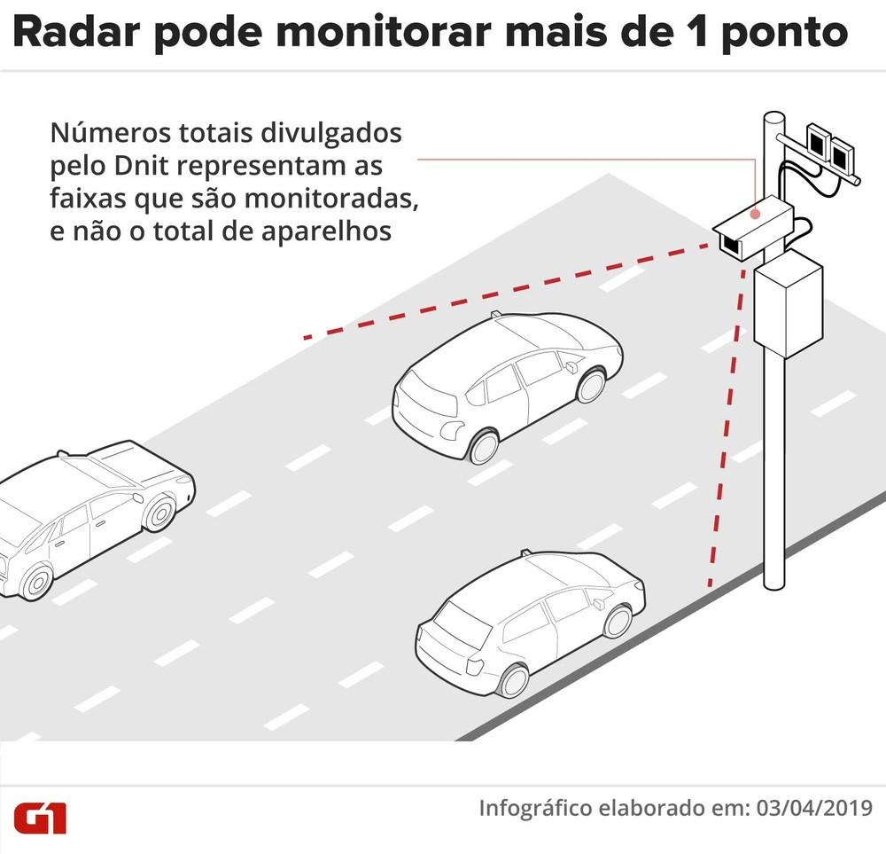 Mil pontos podem deixar de ter radar em rodovias federais até junho Radare11