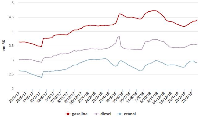 Preço do litro da gasolina e do diesel sobe nos postos, diz ANP Sem_tz11