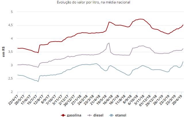 Preço médio da gasolina e do diesel tem alta nos postos, diz ANP Sem_tz15