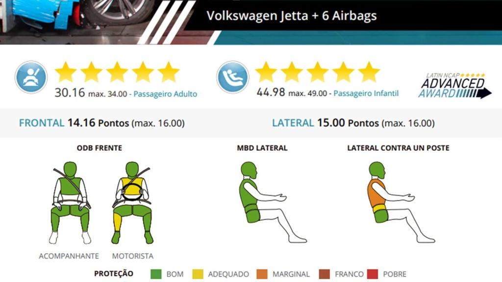 Volkswagen Jetta e Tiguan recebem nota máxima em crash-test Volks105