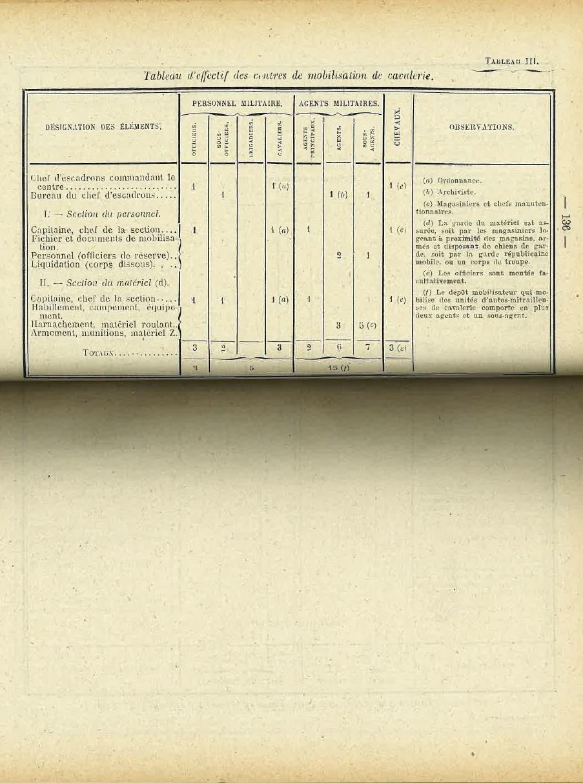 Centre de Mobilisation : Création et organisation + liste 1930 Bopp-116