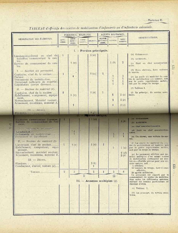 Centre de Mobilisation : Création et organisation + liste 1930 Bopp-118