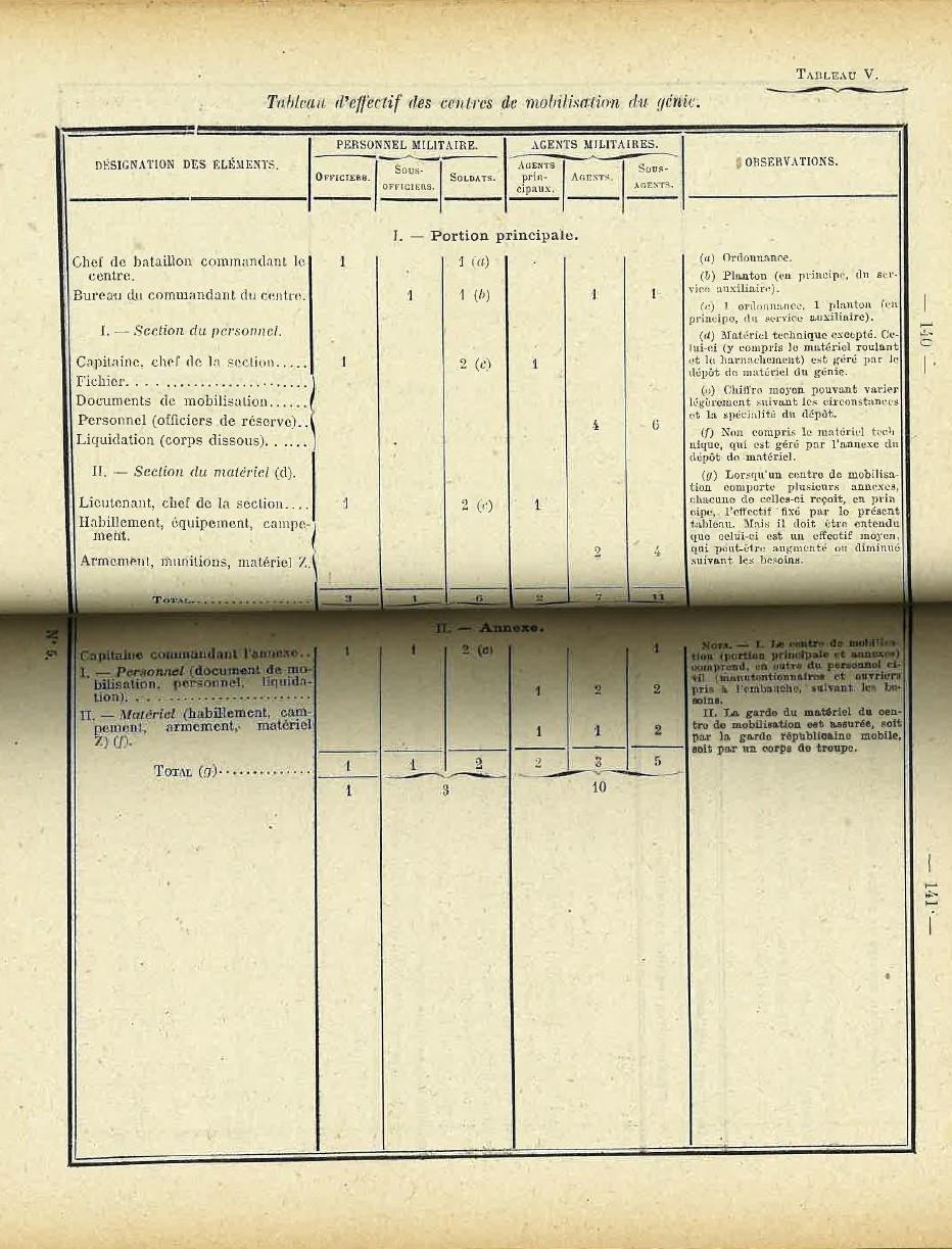 Centre de Mobilisation : Création et organisation + liste 1930 Bopp-119