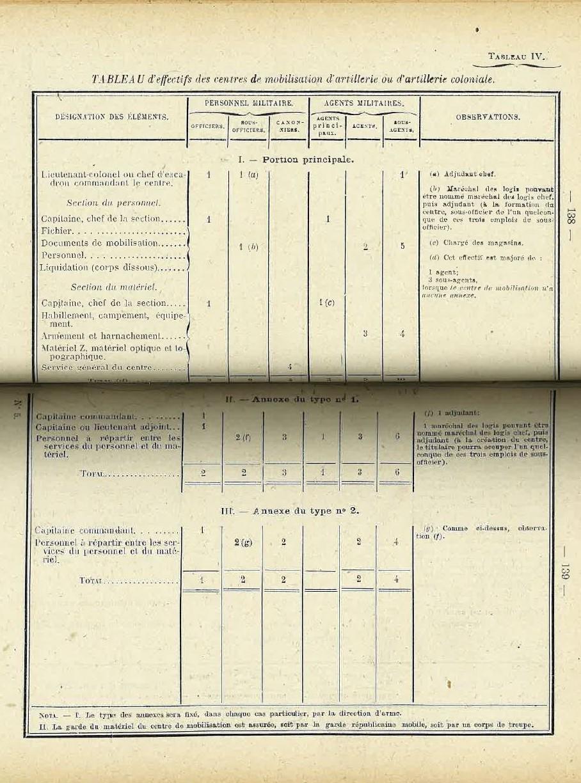 Centre de Mobilisation : Création et organisation + liste 1930 Bopp-120