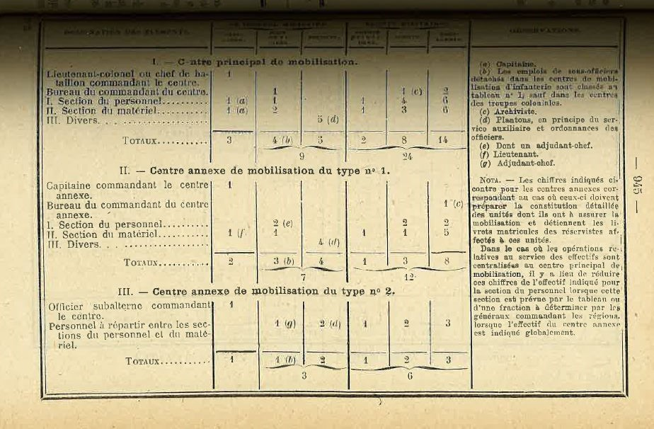 Centre de Mobilisation : Création et organisation + liste 1930 Bopp-130