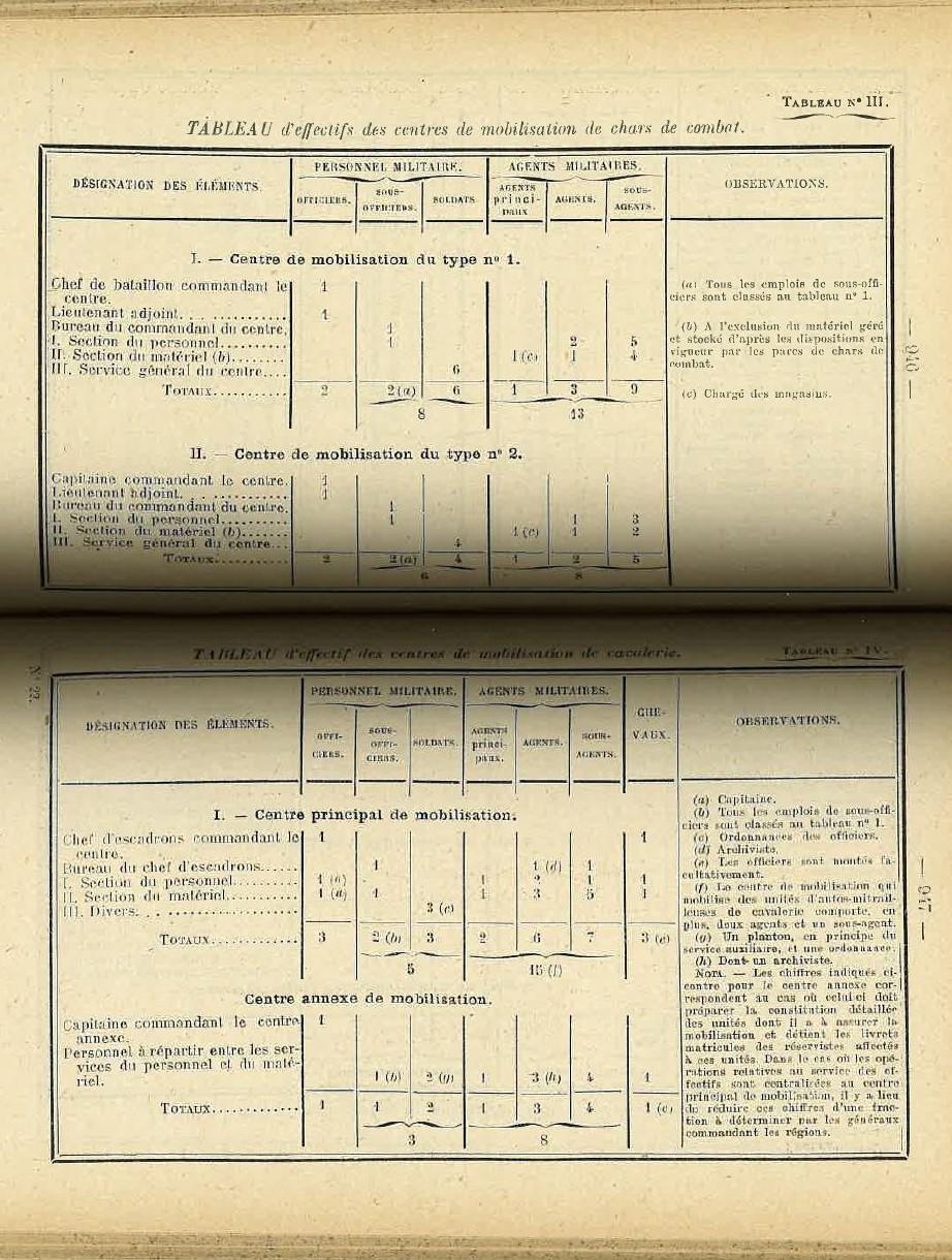 Centre de Mobilisation : Création et organisation + liste 1930 Bopp-131
