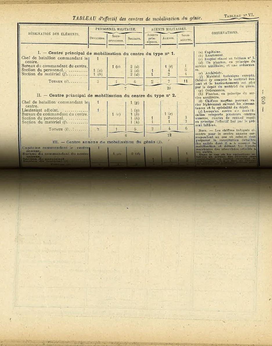 Centre de Mobilisation : Création et organisation + liste 1930 Bopp-133