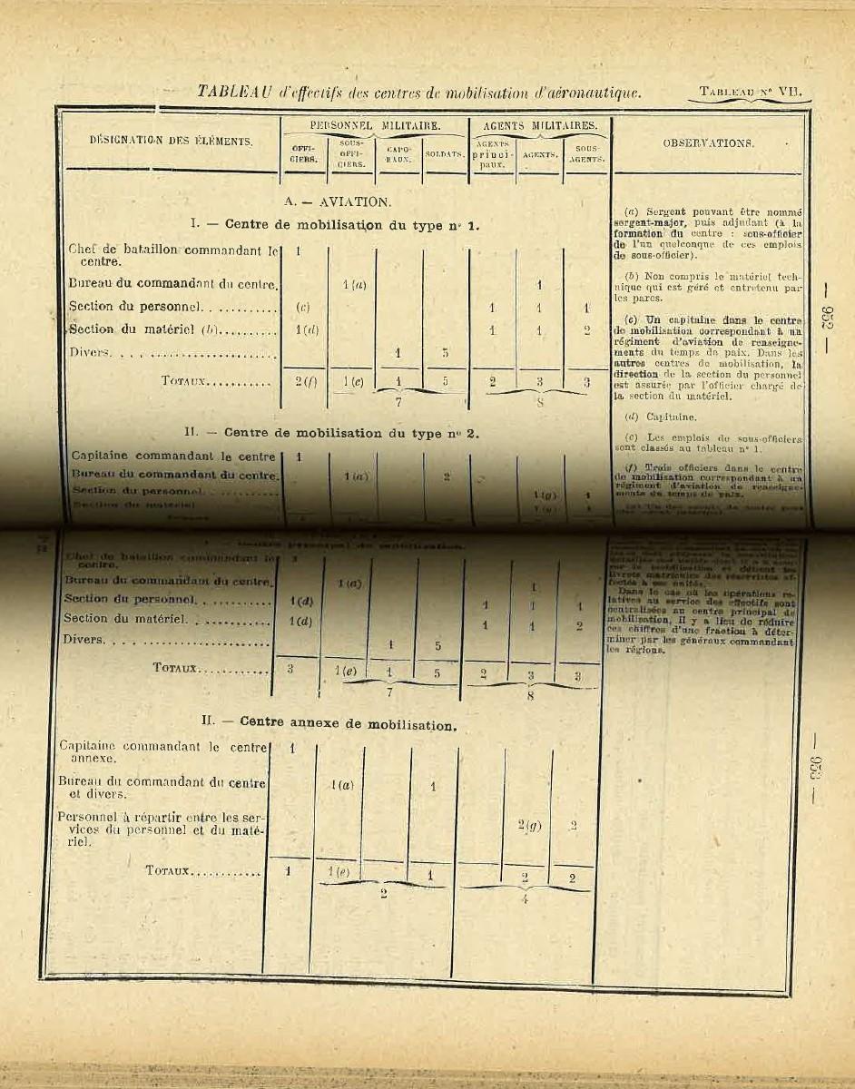 Centre de Mobilisation : Création et organisation + liste 1930 Bopp-134