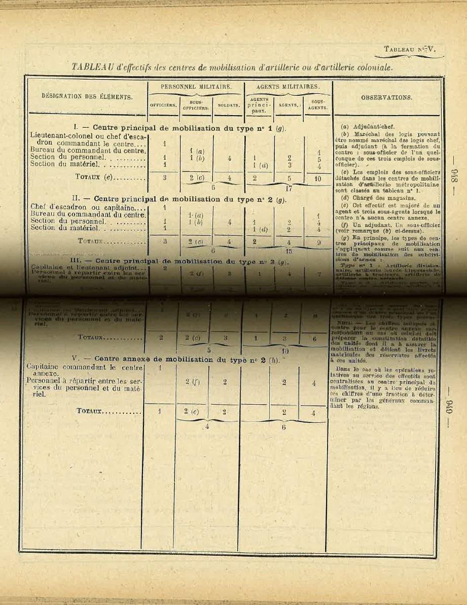 Centre de Mobilisation : Création et organisation + liste 1930 Bopp-135
