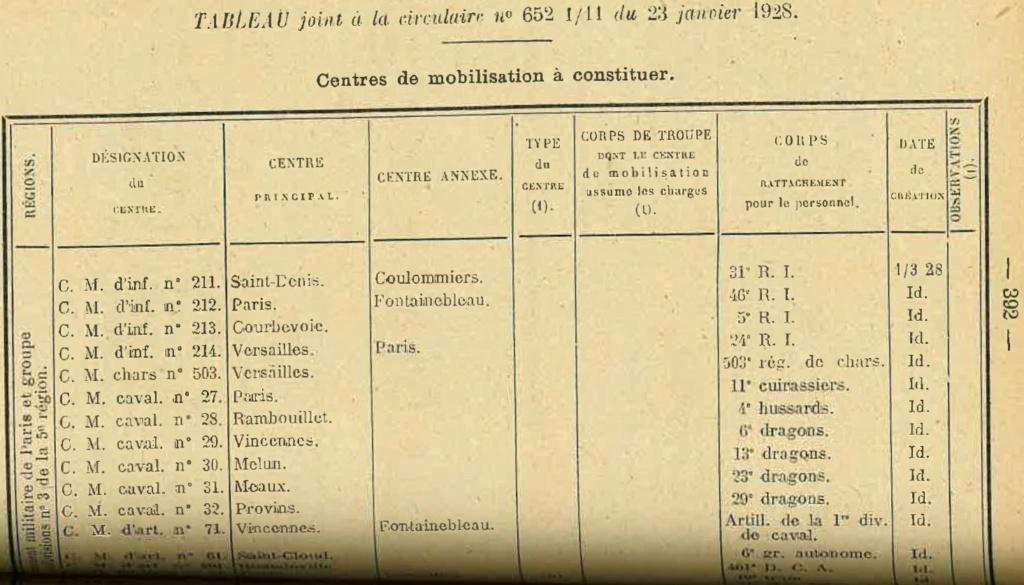 Centre de Mobilisation : Création et organisation + liste 1930 Bopp-137