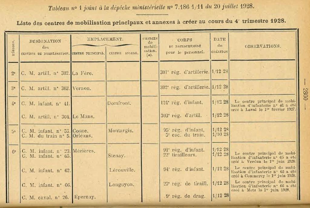 Centre de Mobilisation : Création et organisation + liste 1930 Bopp-142