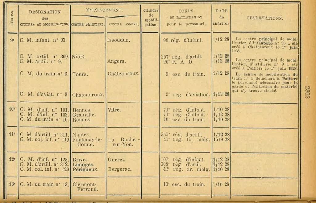 Centre de Mobilisation : Création et organisation + liste 1930 Bopp-143