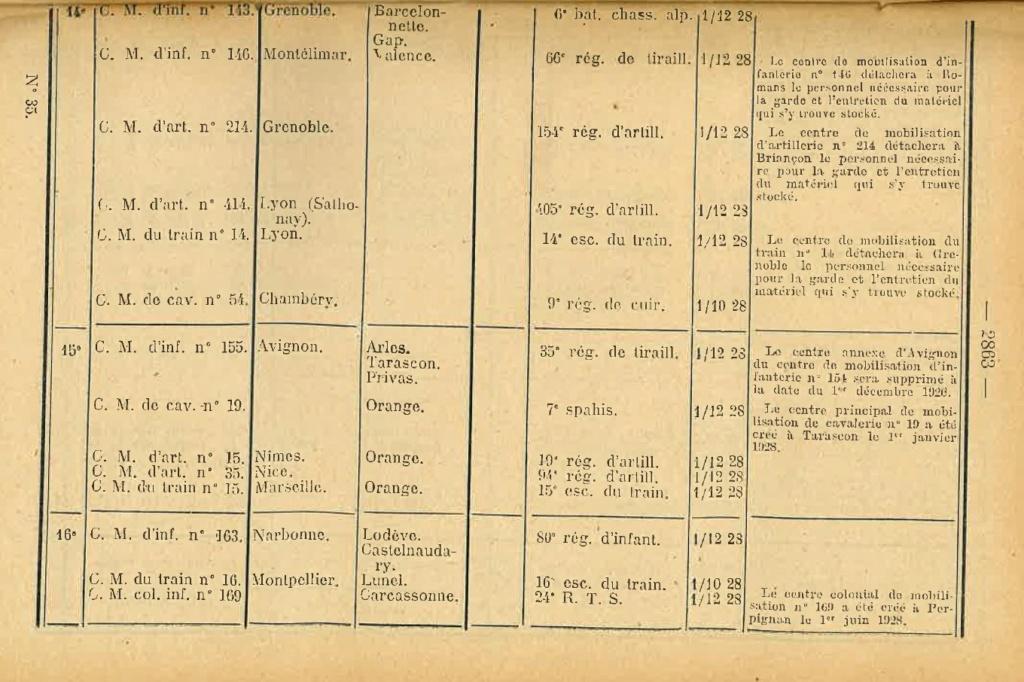 Centre de Mobilisation : Création et organisation + liste 1930 Bopp-144