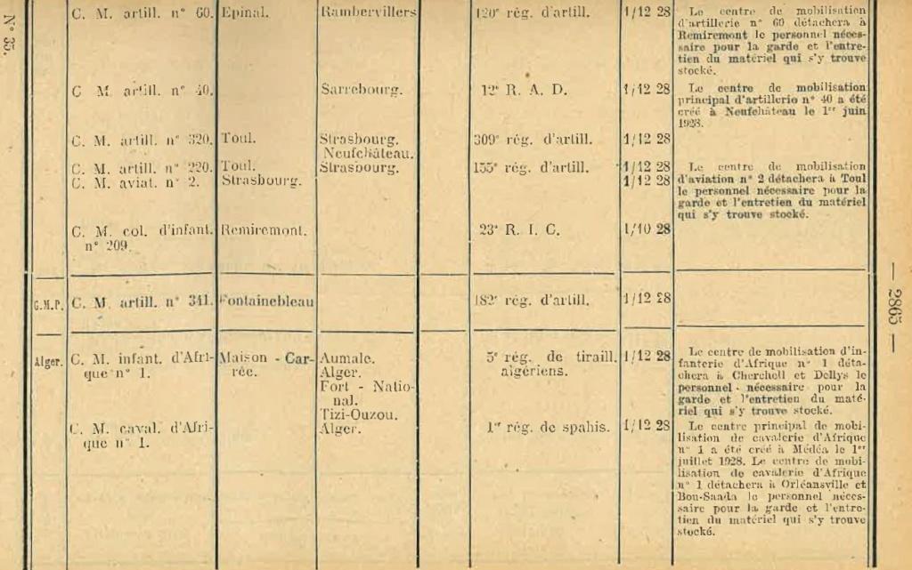 Centre de Mobilisation : Création et organisation + liste 1930 Bopp-145