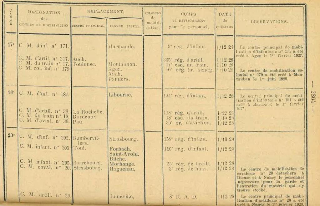 Centre de Mobilisation : Création et organisation + liste 1930 Bopp-146