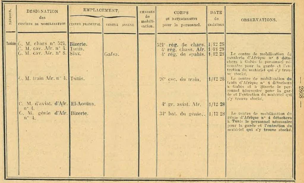 Centre de Mobilisation : Création et organisation + liste 1930 Bopp-147