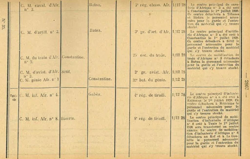 Centre de Mobilisation : Création et organisation + liste 1930 Bopp-148
