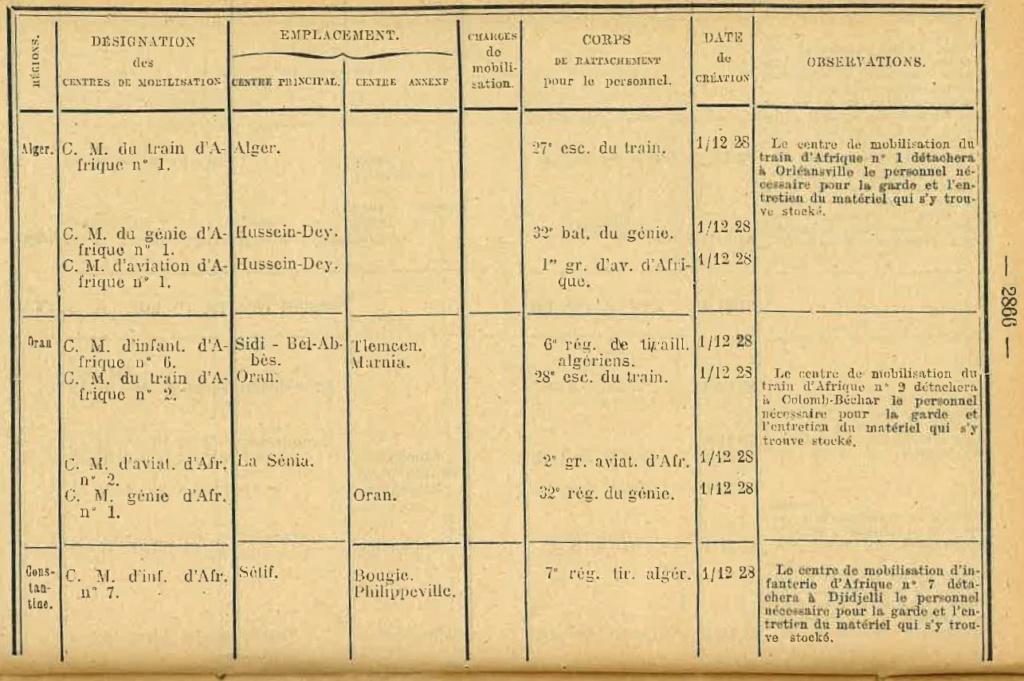 Centre de Mobilisation : Création et organisation + liste 1930 Bopp-149