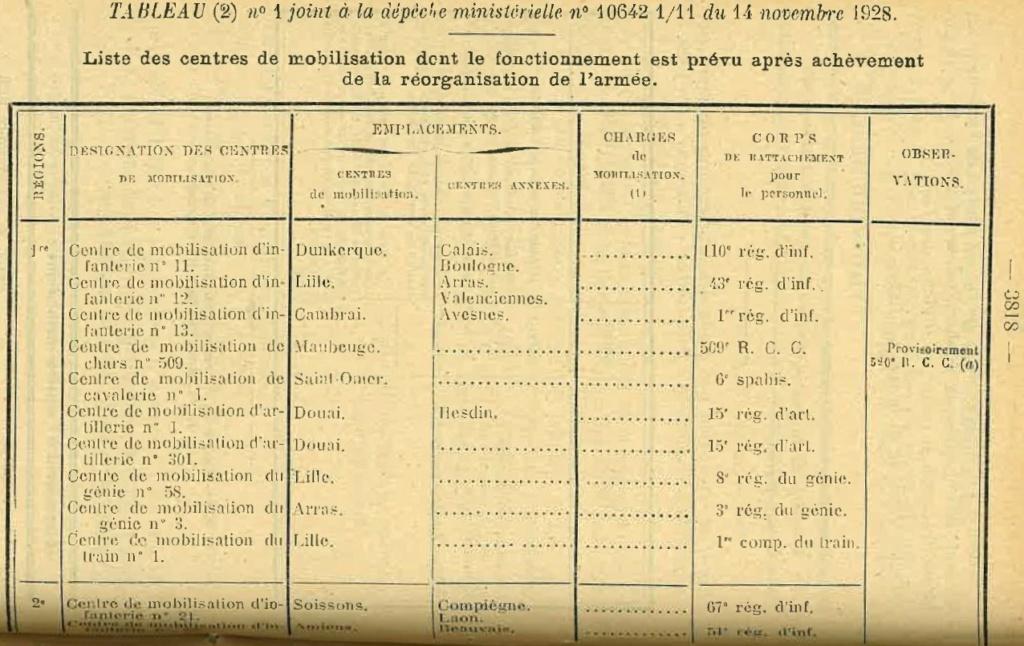 Centre de Mobilisation : Création et organisation + liste 1930 Bopp-150