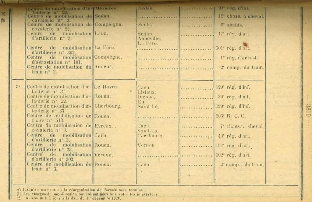 Centre de Mobilisation : Création et organisation + liste 1930 Bopp-151