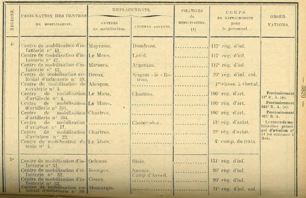 Centre de Mobilisation : Création et organisation + liste 1930 Bopp-152